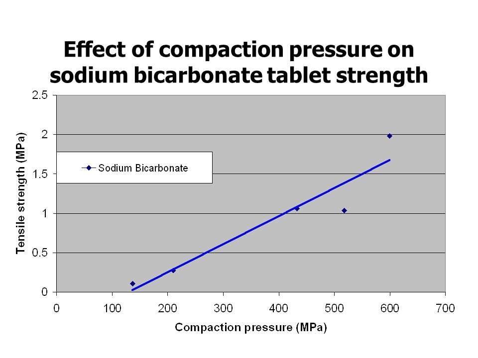 Effect of compaction pressure on sodium bicarbonate tablet strength