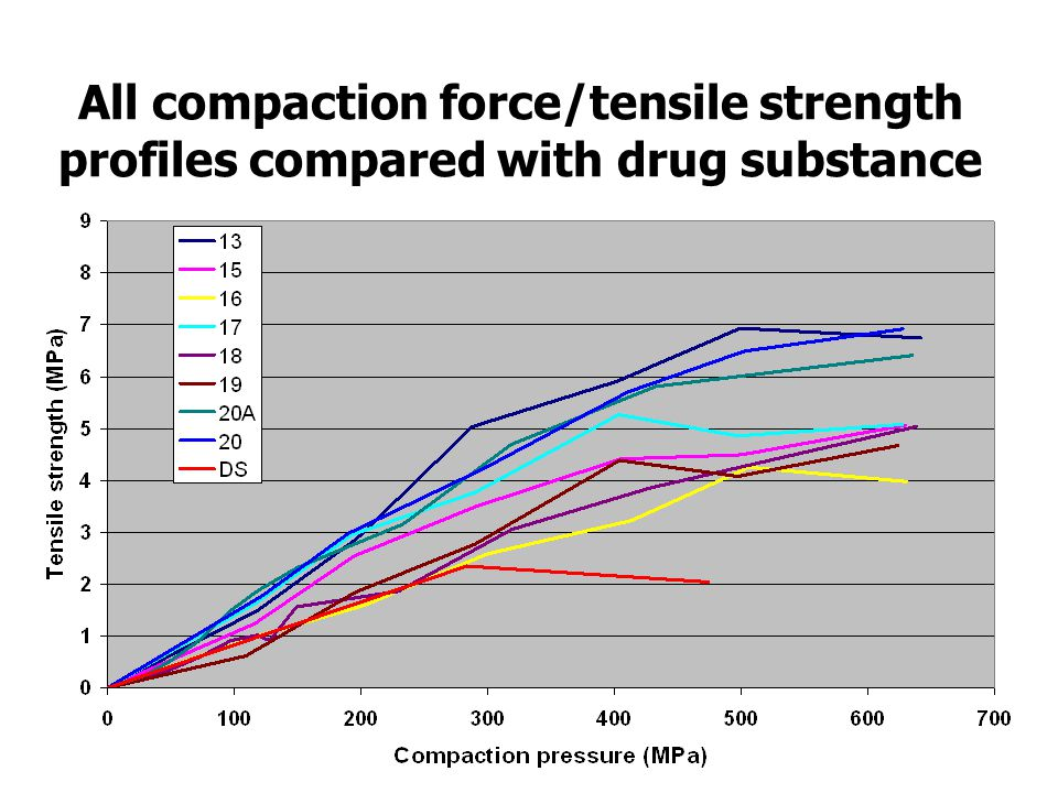 All compaction force/tensile strength profiles compared with drug substance