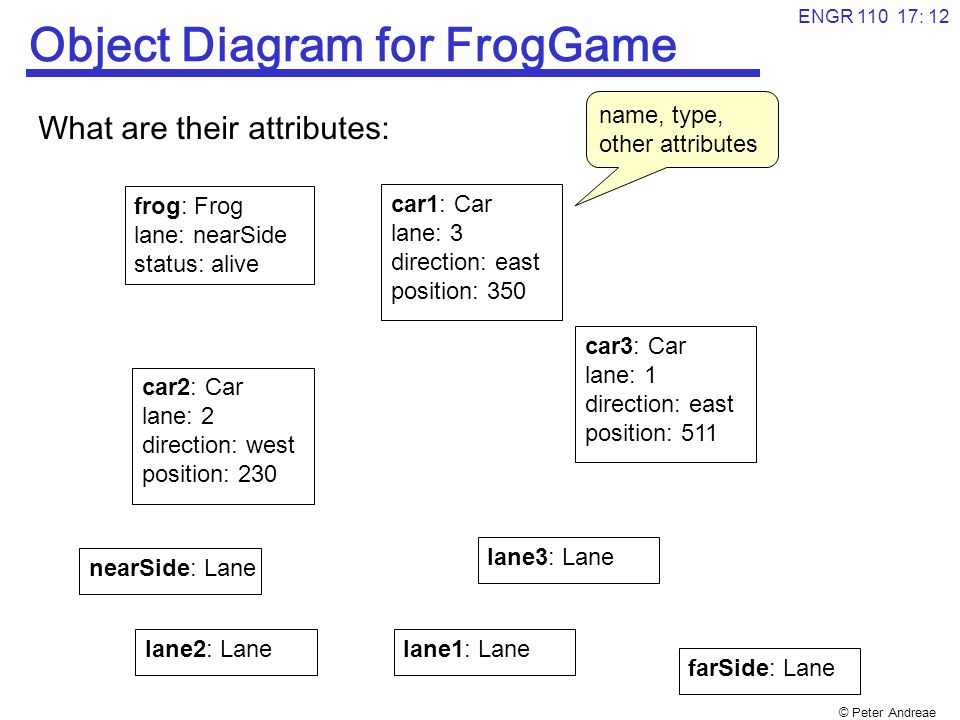 © Peter Andreae ENGR 110 17: 12 Object Diagram for FrogGame What are their attributes: frog: Frog lane: nearSide status: alive car1: Car lane: 3 direction: east position: 350 car2: Car lane: 2 direction: west position: 230 car3: Car lane: 1 direction: east position: 511 lane2: Lane lane3: Lane lane1: Lane name, type, other attributes nearSide: Lane farSide: Lane