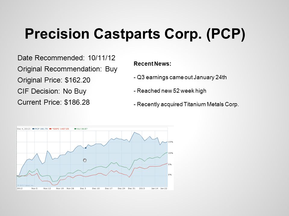 Precision Castparts Corp. (PCP) Date Recommended: 10/11/12 Original Recommendation: Buy Original Price: $162.20 CIF Decision: No Buy Current Price: $1