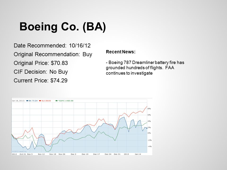 Boeing Co. (BA) Date Recommended: 10/16/12 Original Recommendation: Buy Original Price: $70.83 CIF Decision: No Buy Current Price: $74.29 Recent News: