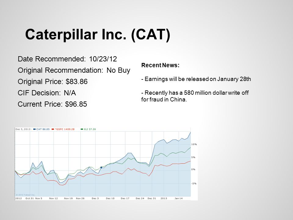 Caterpillar Inc. (CAT) Date Recommended: 10/23/12 Original Recommendation: No Buy Original Price: $83.86 CIF Decision: N/A Current Price: $96.85 Recen