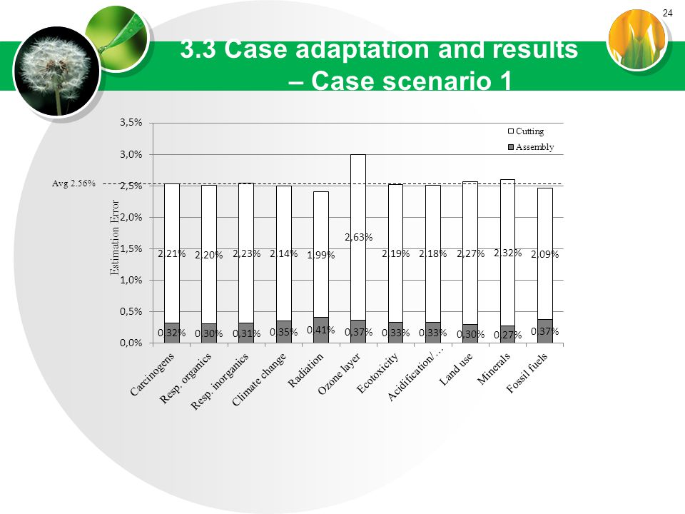 24 3.3 Case adaptation and results – Case scenario 1 Avg 2.56%