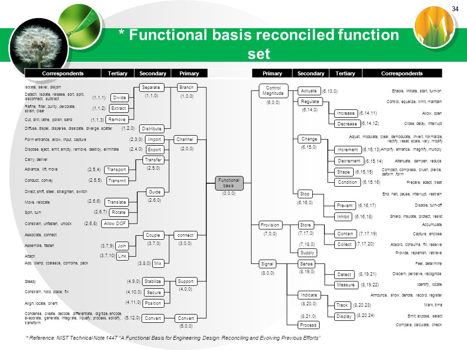 34 * Functional basis reconciled function set 34 CorrespondentsTertiarySecondaryPrimary SecondaryTertiaryCorrespondents * Reference: NIST Technical Note 1447 A Functional Basis for Engineering Design: Reconciling and Evolving Previous Efforts