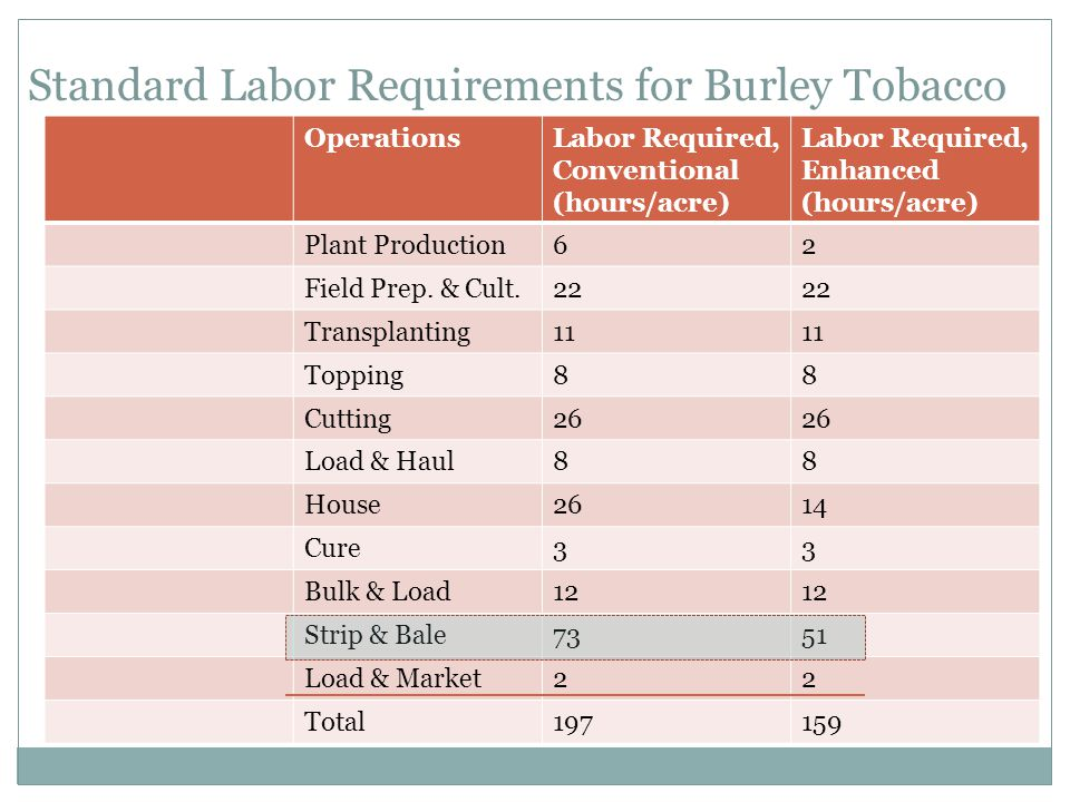 Standard Labor Requirements for Burley Tobacco OperationsLabor Required, Conventional (hours/acre) Labor Required, Enhanced (hours/acre) Plant Production62 Field Prep.