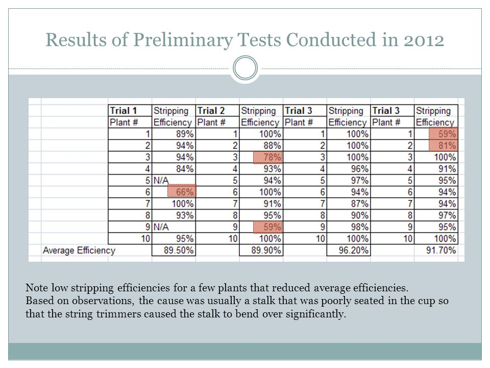 Results of Preliminary Tests Conducted in 2012 Note low stripping efficiencies for a few plants that reduced average efficiencies.