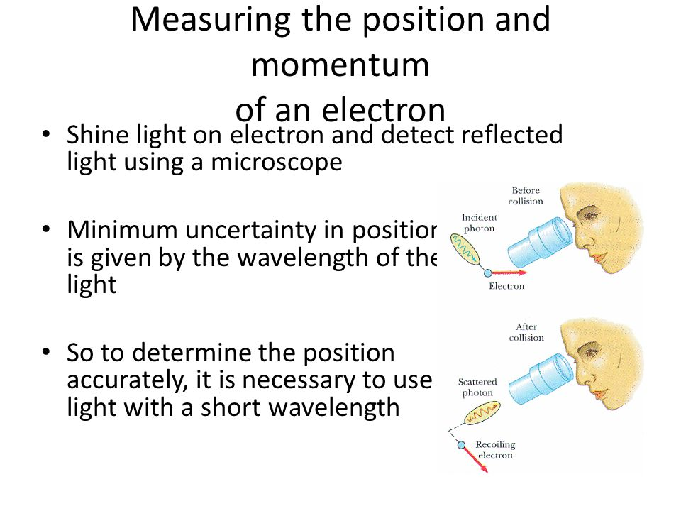 Measuring the position and momentum of an electron Shine light on electron and detect reflected light using a microscope Minimum uncertainty in position is given by the wavelength of the light So to determine the position accurately, it is necessary to use light with a short wavelength