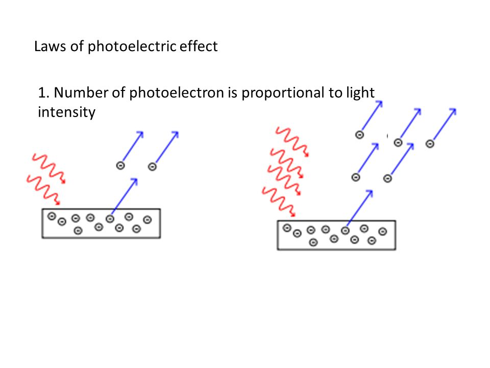 Laws of photoelectric effect 1. Number of photoelectron is proportional to light intensity