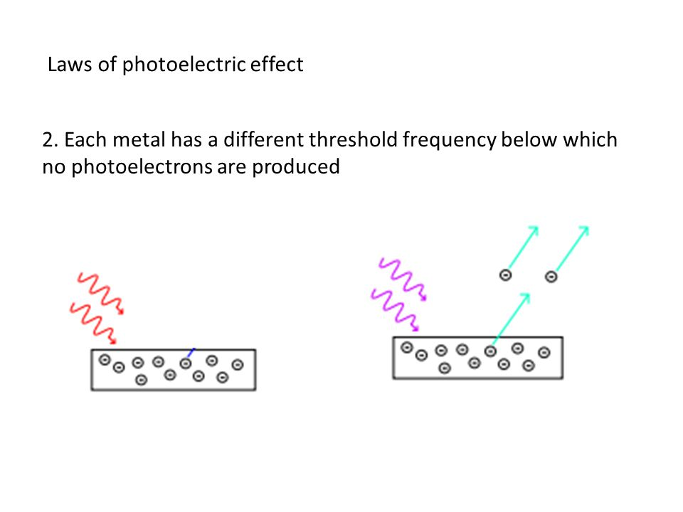 Laws of photoelectric effect 2.