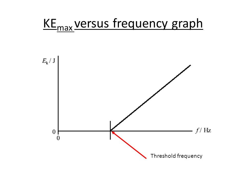 KE max versus frequency graph Threshold frequency