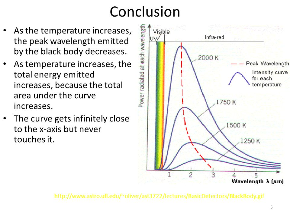 5 Conclusion As the temperature increases, the peak wavelength emitted by the black body decreases.
