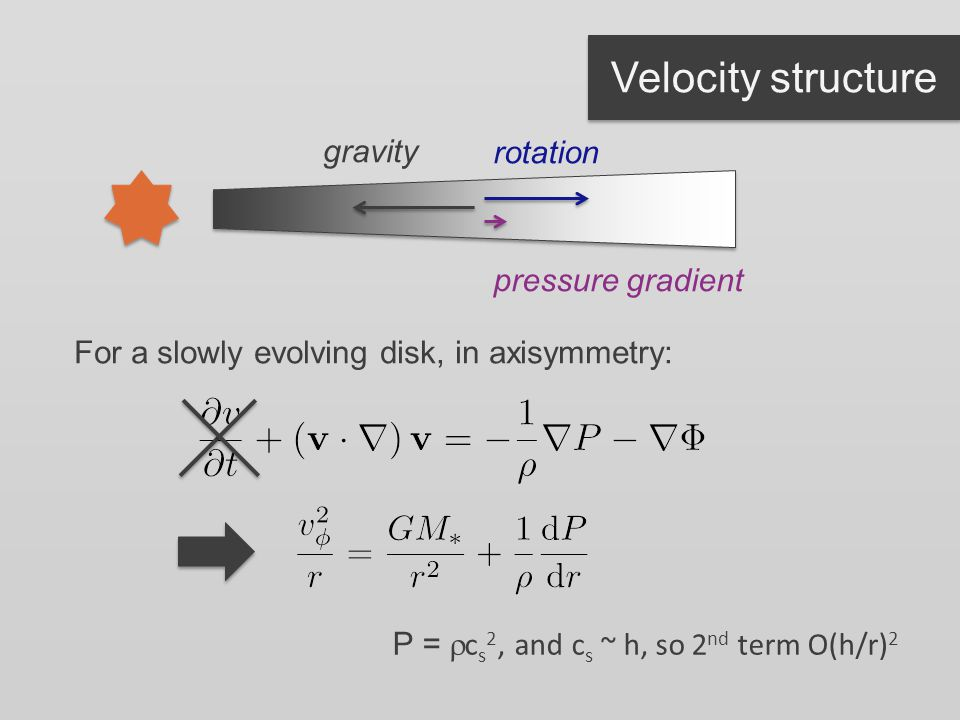 Velocity structure gravity rotation pressure gradient For a slowly evolving disk, in axisymmetry: P =  c s 2, and c s ~ h, so 2 nd term O(h/r) 2