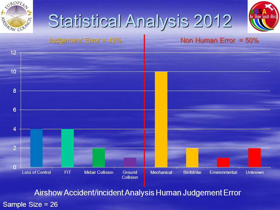 Statistical Analysis 2012 Judgement Error = 42% Non Human Error = 50% Sample Size = 26 Airshow Accident/incident Analysis Human Judgement Error
