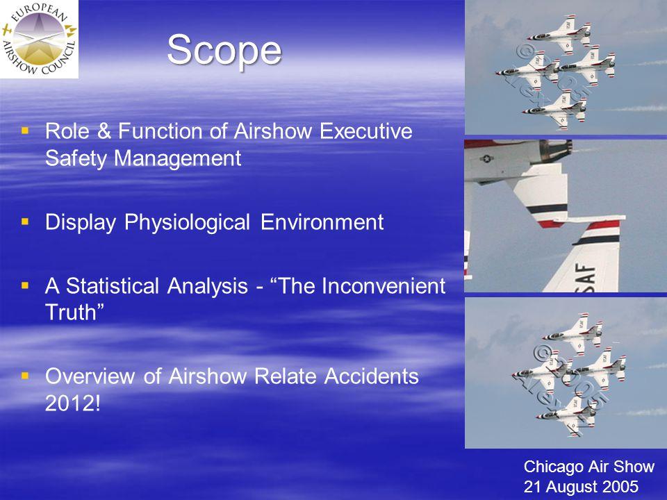 Statistical Analysis 2012 Lviv, Ukraine; Su-27 (85/156) *Reno Air Race P-51 (11/66) *Osprey (10) *Tiger Moth (39)