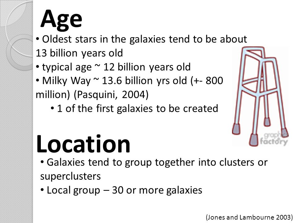 Age Oldest stars in the galaxies tend to be about 13 billion years old typical age ~ 12 billion years old Milky Way ~ 13.6 billion yrs old (+- 800 million) (Pasquini, 2004) 1 of the first galaxies to be created Location Galaxies tend to group together into clusters or superclusters Local group – 30 or more galaxies (Jones and Lambourne 2003)