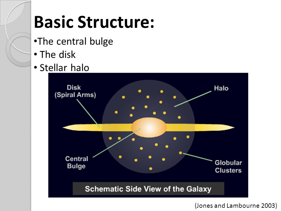 Basic Structure: The central bulge The disk Stellar halo (Jones and Lambourne 2003)