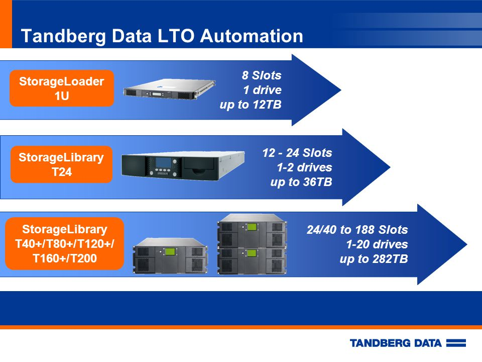 Tandberg Data LTO Automation 8 Slots 1 drive up to 12TB StorageLoader 1U 12 - 24 Slots 1-2 drives up to 36TB StorageLibrary T24 24/40 to 188 Slots 1-20 drives up to 282TB StorageLibrary T40+/T80+/T120+/ T160+/T200