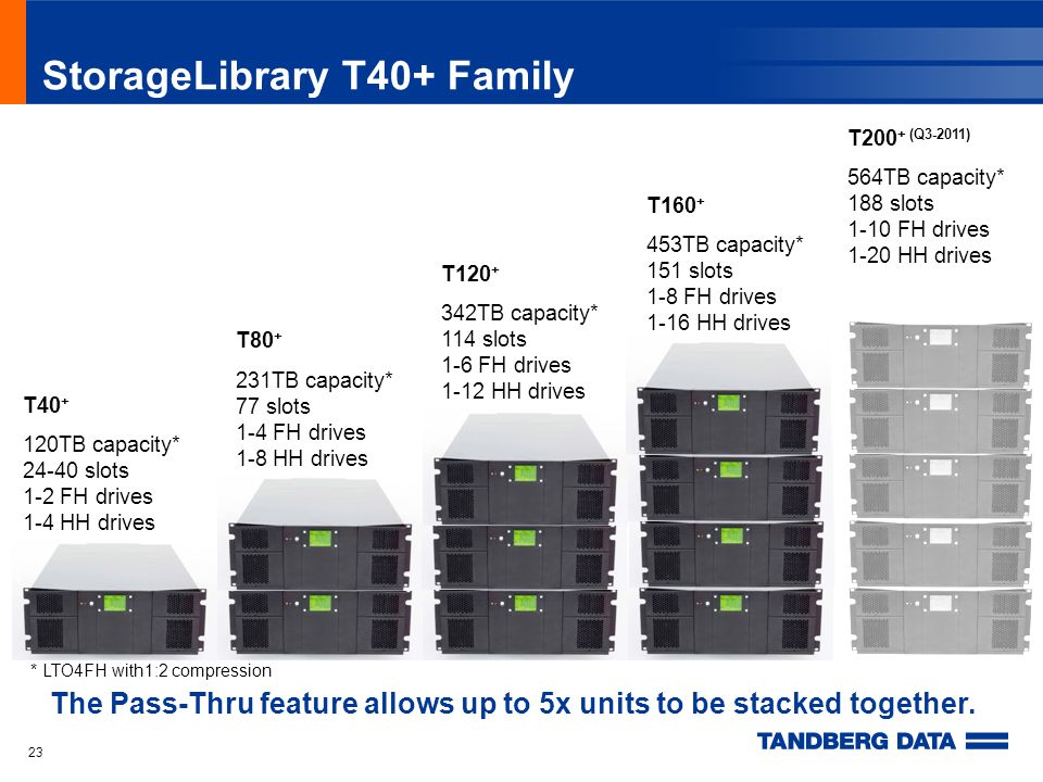 23 StorageLibrary T40+ Family T40 + 120TB capacity* 24-40 slots 1-2 FH drives 1-4 HH drives * LTO4FH with1:2 compression T80 + 231TB capacity* 77 slots 1-4 FH drives 1-8 HH drives T120 + 342TB capacity* 114 slots 1-6 FH drives 1-12 HH drives T160 + 453TB capacity* 151 slots 1-8 FH drives 1-16 HH drives T200 + (Q3-2011) 564TB capacity* 188 slots 1-10 FH drives 1-20 HH drives The Pass-Thru feature allows up to 5x units to be stacked together.