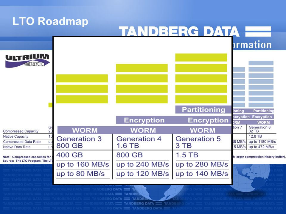 Tandberg LTO-Drives Complete range of LTO drives Symantec Backup Exec QS Edition Higher capacity and performance Industry Standard with 8 generation roadmap Warranty: 3 years Advanced Replacement Service/ADEX (varies by region) Less power consumption Partitioning 4 Product Capacity*Transfer rate*Interface Features LTO-5 HH1500/3000GBup to 1008GB/hr SAS Encrytion, WORM LTO-4 FH800/1600GBup to 864GB/hr SCSI, SAS, FC Encrytion, WORM LTO-4 HH800/1600GBup to 576GB/hr SCSI, SAS Encryption, WORM LTO-3 HH400/800GBup to 432GB/hr SCSI, SAS WORM LTO-2 HH200/400GBup to 173GB/hr SCSI *Compressed, assuming 2:1 data compression