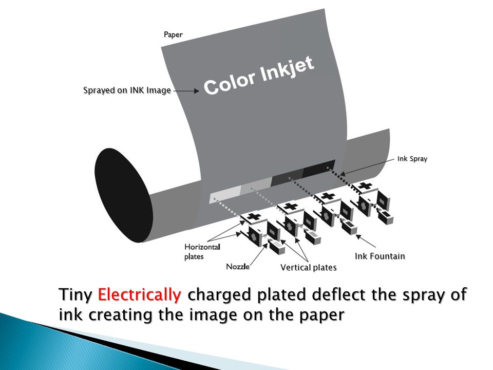 Tiny Electrically charged plated deflect the spray of ink creating the image on the paper Ink Spray Vertical plates Ink Fountain Sprayed on INK Image