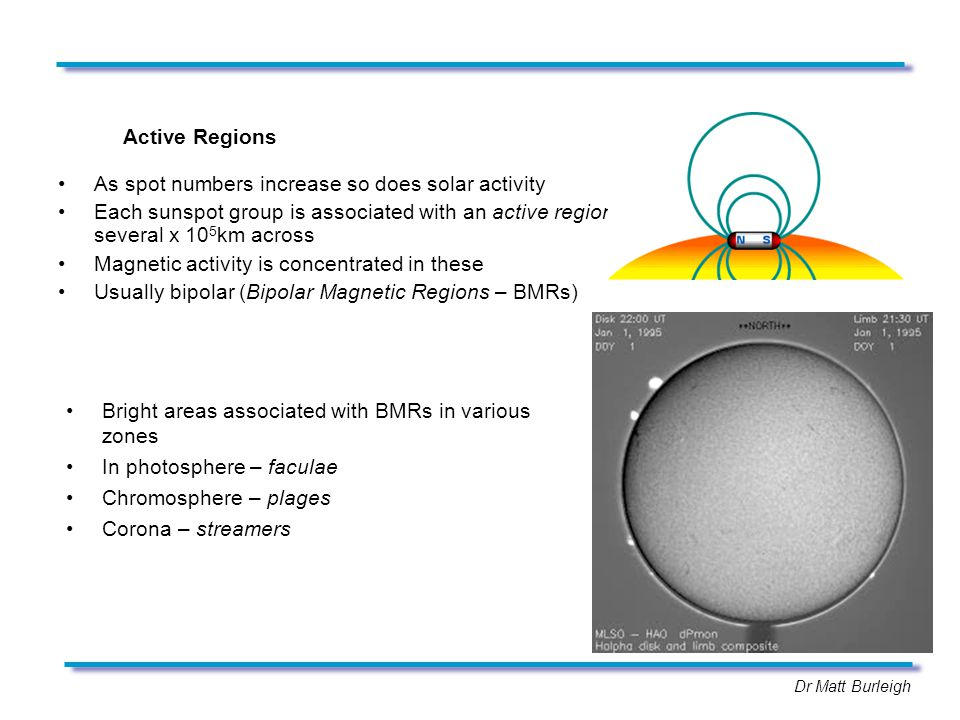 Active Regions As spot numbers increase so does solar activity Each sunspot group is associated with an active region several x 10 5 km across Magnetic activity is concentrated in these Usually bipolar (Bipolar Magnetic Regions – BMRs) Bright areas associated with BMRs in various zones In photosphere – faculae Chromosphere – plages Corona – streamers