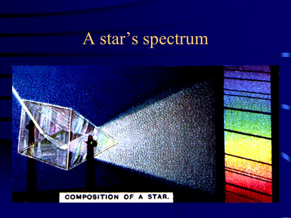 Determining a Star's Composition Starlight is separated into a spectrum with a _________________ A star's light has dark bands along the spectrum, these bands are caused by the absorption of certain wavelengths of light by specific gases in the star.