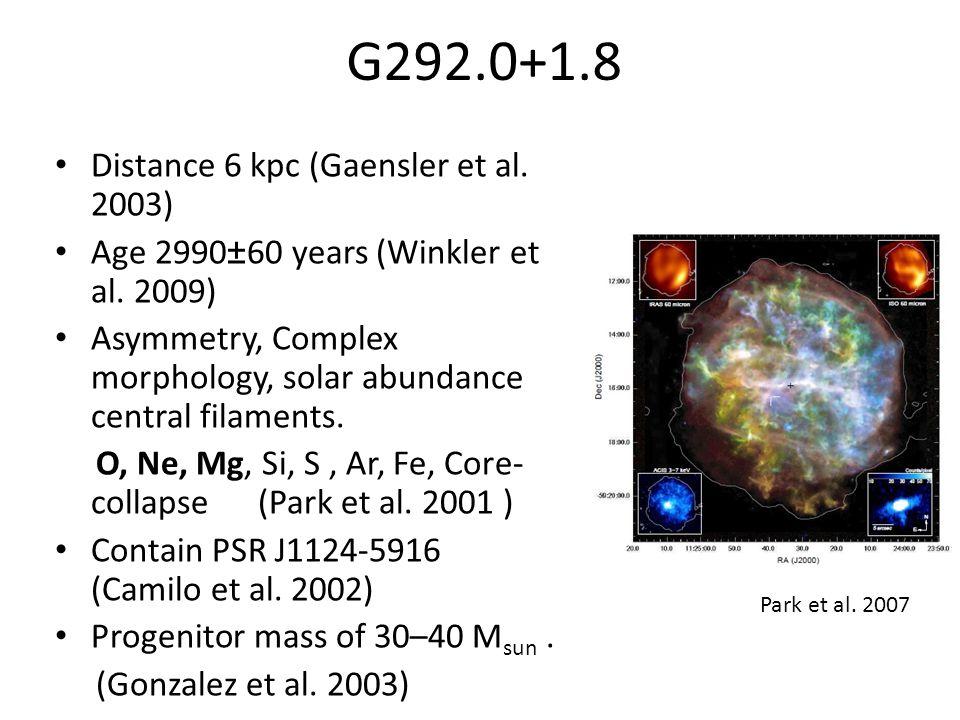 G292.0+1.8 Distance 6 kpc (Gaensler et al. 2003) Age 2990±60 years (Winkler et al.