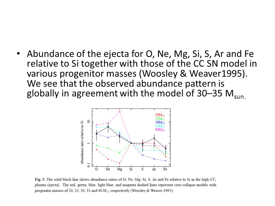 Abundance of the ejecta for O, Ne, Mg, Si, S, Ar and Fe relative to Si together with those of the CC SN model in various progenitor masses (Woosley & Weaver1995).