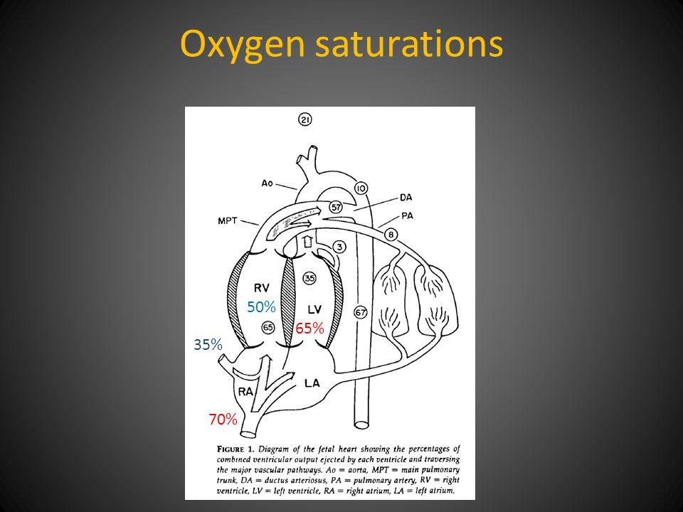 Oxygen saturations 65% 50% 70% 35%