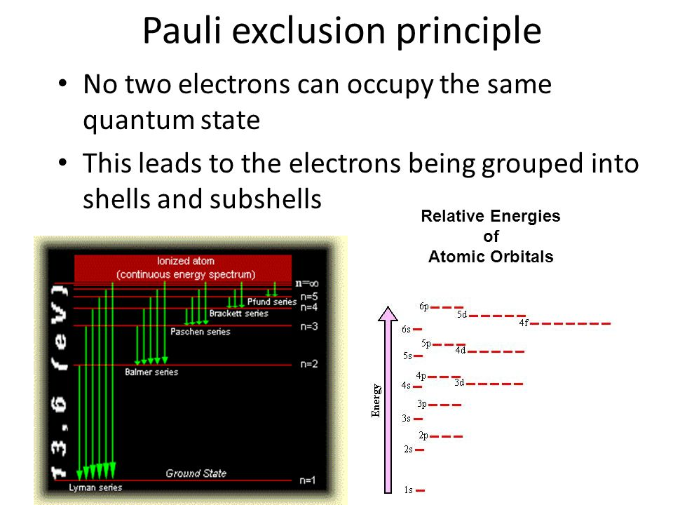 Pauli exclusion principle No two electrons can occupy the same quantum state This leads to the electrons being grouped into shells and subshells Relative Energies of Atomic Orbitals