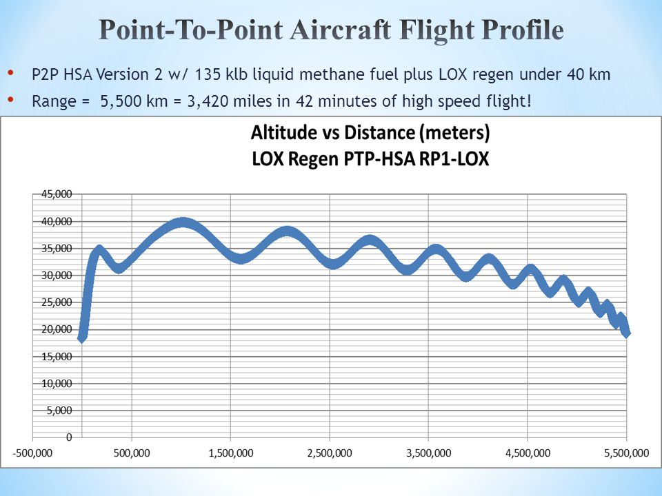 P2P HSA Version 2 w/ 135 klb liquid methane fuel plus LOX regen under 40 km Range = 5,500 km = 3,420 miles in 42 minutes of high speed flight!