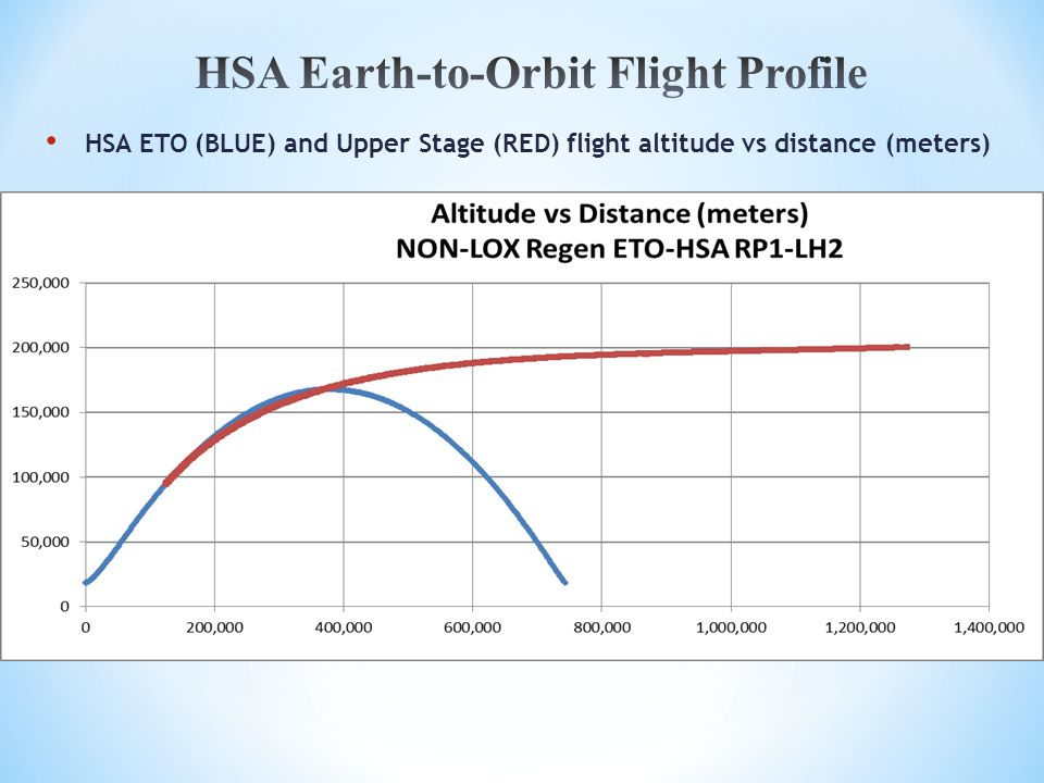 HSA ETO (BLUE) and Upper Stage (RED) flight altitude vs distance (meters)