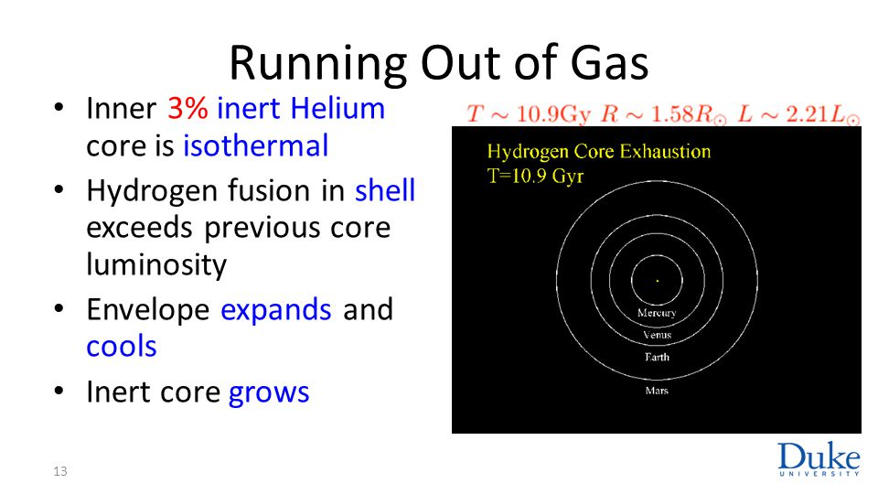 Running Out of Gas Inner 3% inert Helium core is isothermal Hydrogen fusion in shell exceeds previous core luminosity Envelope expands and cools Inert
