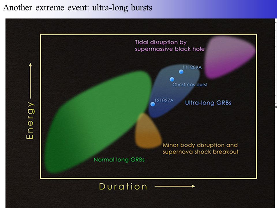 Another extreme event: ultra-long bursts Gendre et al.