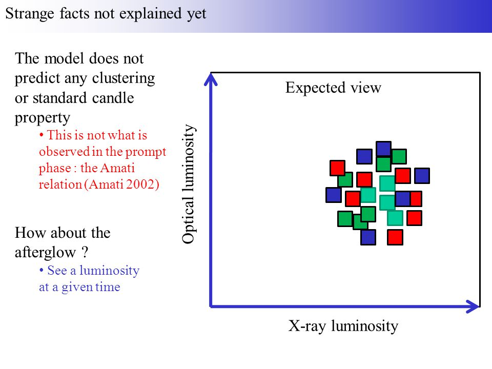 Strange facts not explained yet X-ray luminosity Optical luminosity Expected view The model does not predict any clustering or standard candle property This is not what is observed in the prompt phase : the Amati relation (Amati 2002) How about the afterglow .