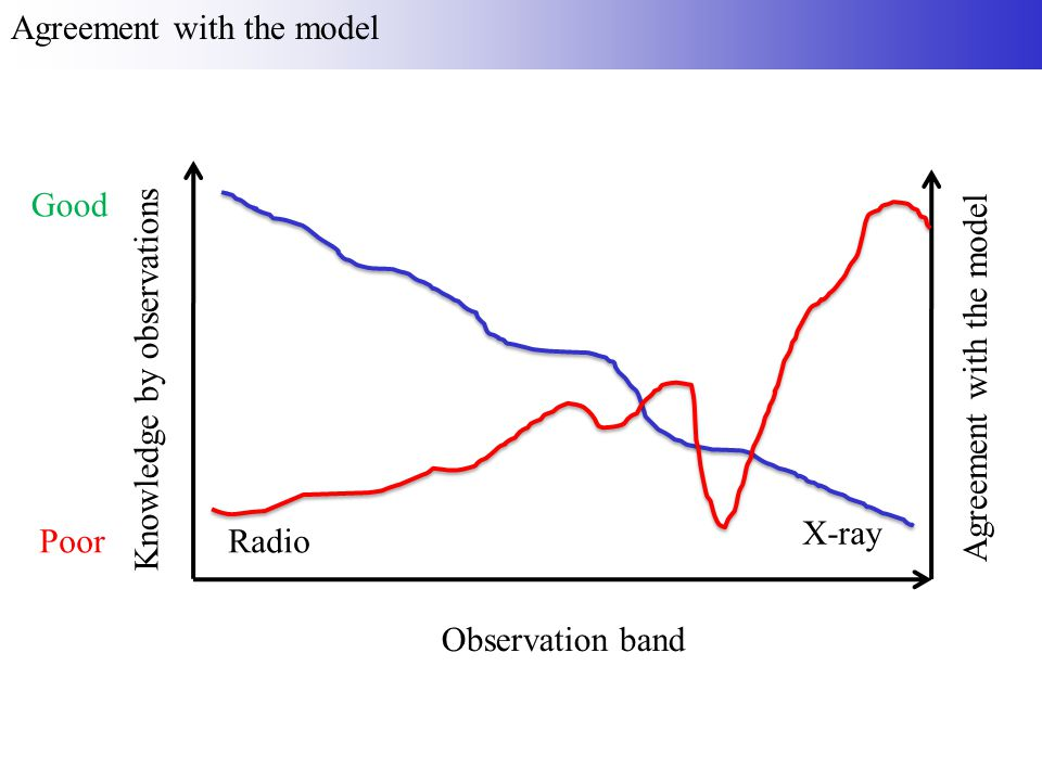 Agreement with the model Observation band Radio X-ray Knowledge by observations Good Poor Agreement with the model
