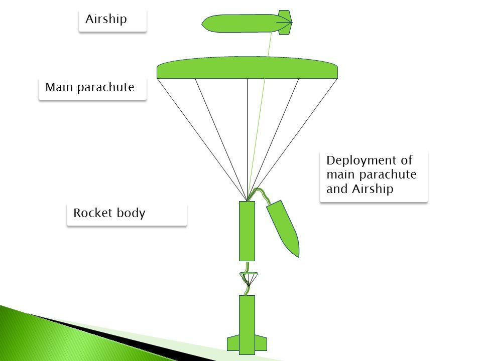 Deployment of main parachute and Airship Airship Main parachute Rocket body