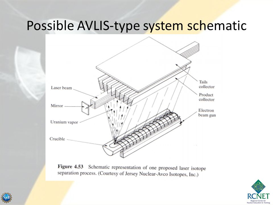 Possible AVLIS-type system schematic