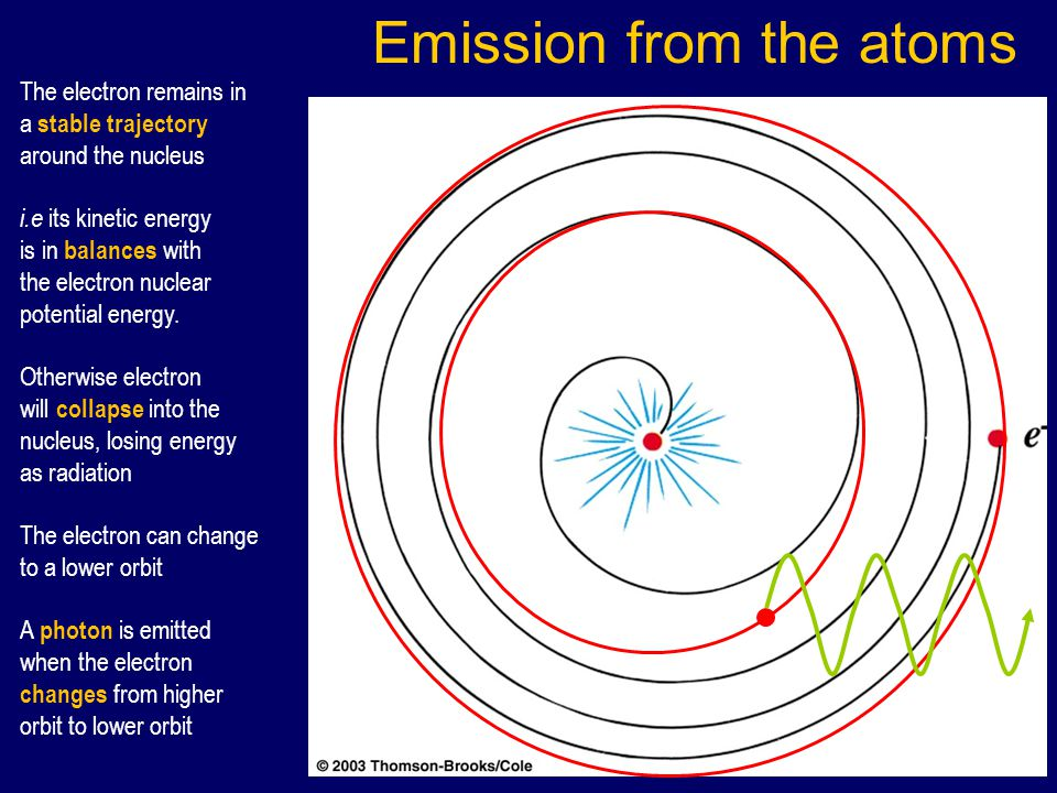 Energy Levels 123 45 1 2 3 4 5 Frequency Energy -ve 0 Energy of free electron - ve energy change => more stable than free electron