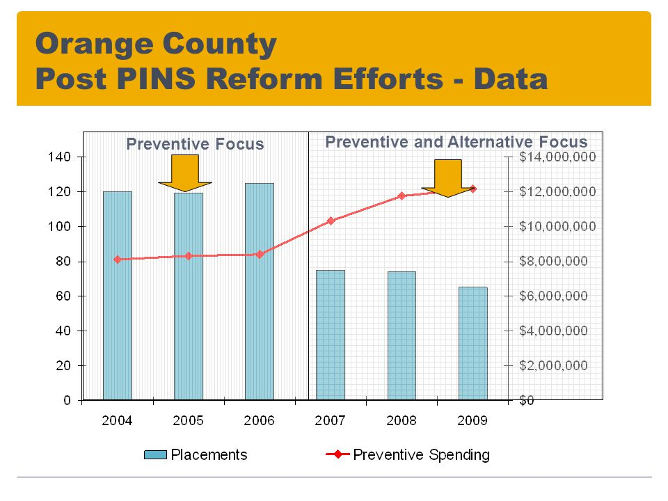 Orange County Post PINS Reform Efforts - Data Preventive Focus Preventive and Alternative Focus