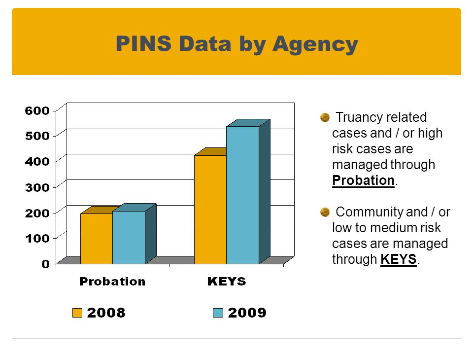PINS Data by Agency Truancy related cases and / or high risk cases are managed through Probation.