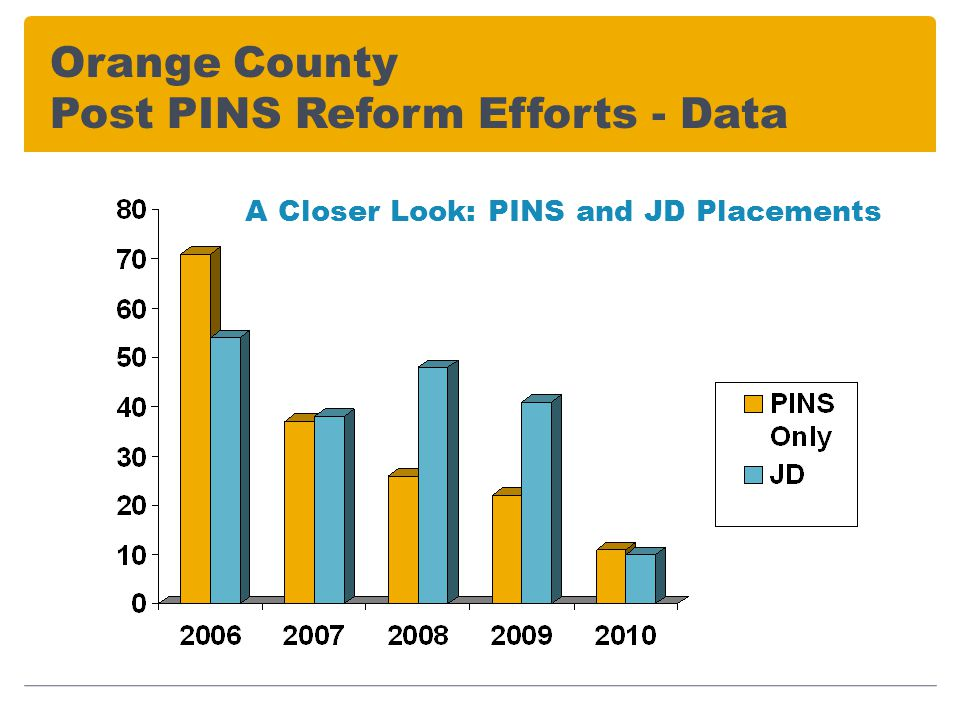 Orange County Post PINS Reform Efforts - Data A Closer Look: PINS and JD Placements