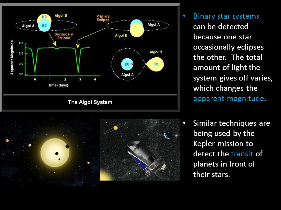 Binary star systems can be detected because one star occasionally eclipses the other. The total amount of light the system gives off varies, which cha