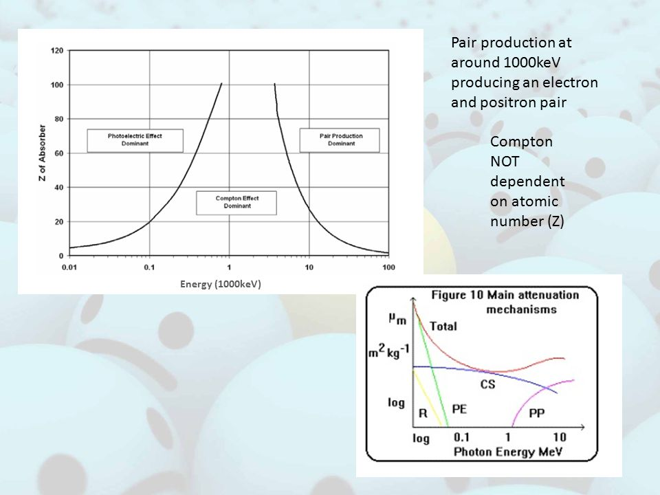 Energy (1000keV) Pair production at around 1000keV producing an electron and positron pair Compton NOT dependent on atomic number (Z)