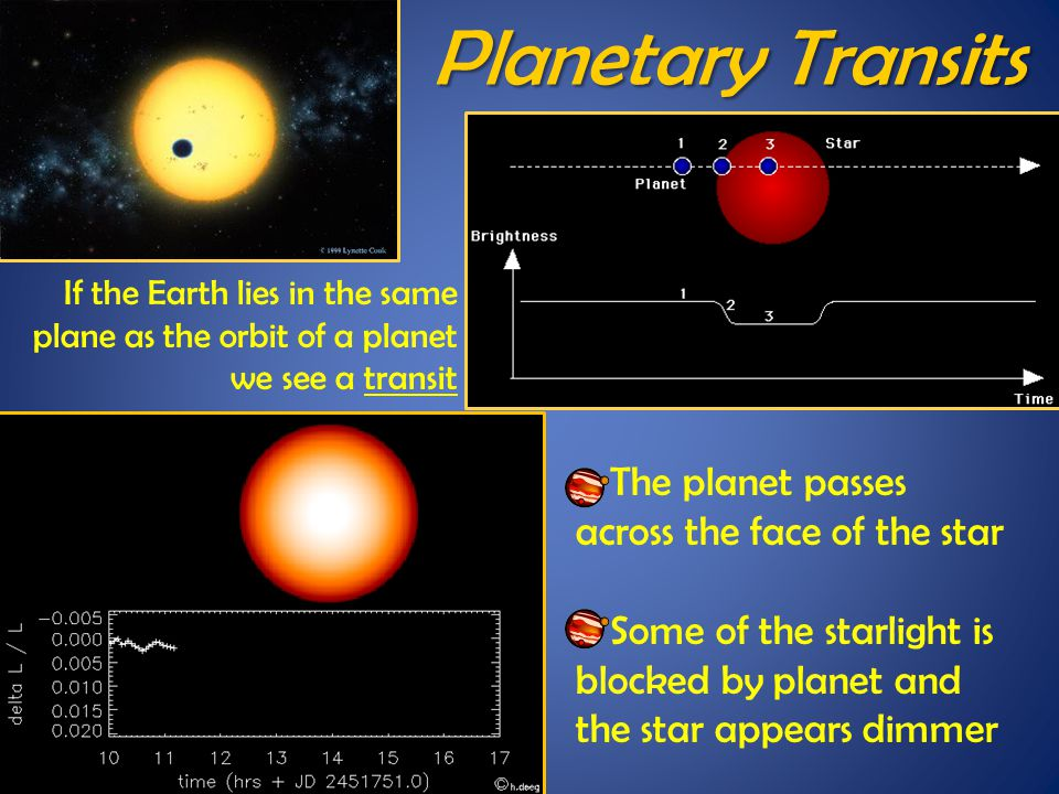 If the Earth lies in the same plane as the orbit of a planet we see a transit o The planet passes across the face of the star o Some of the starlight is blocked by planet and the star appears dimmer Planetary Transits
