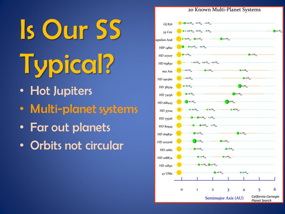 Is Our SS Typical Hot Jupiters Multi-planet systems Far out planets Orbits not circular