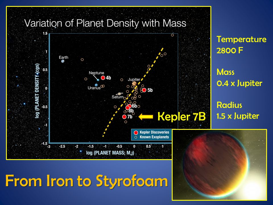 From Iron to Styrofoam Kepler 7B Temperature 2800 F Mass 0.4 x Jupiter Radius 1.5 x Jupiter