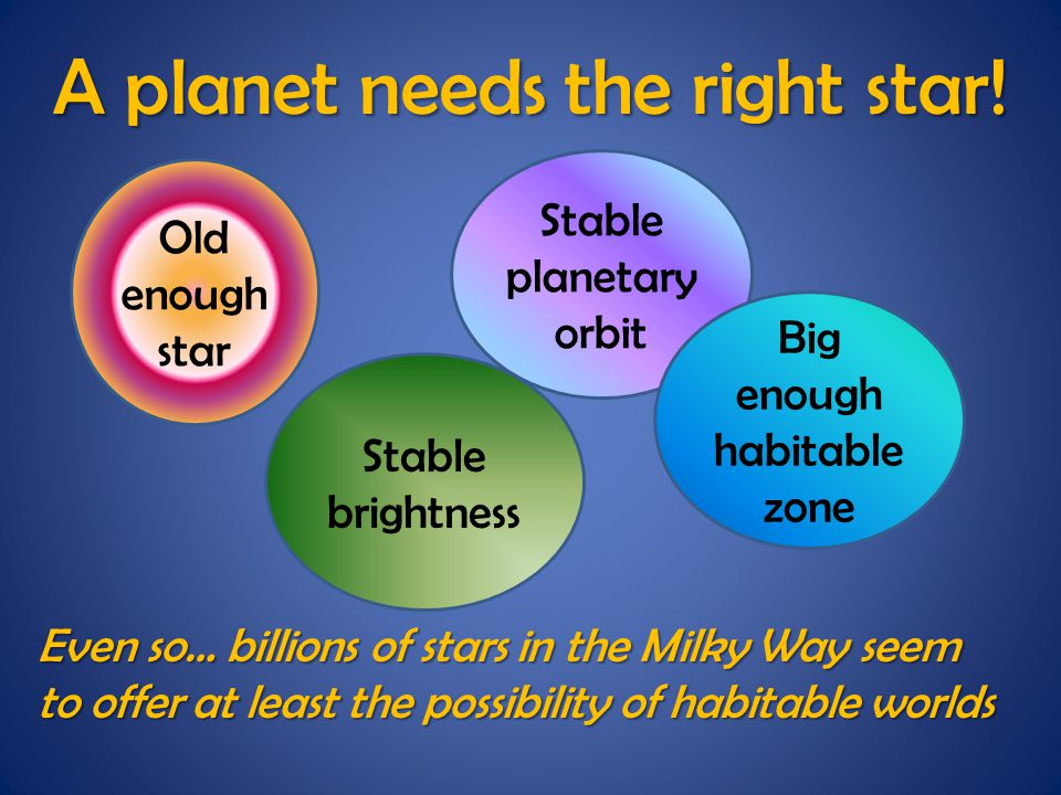 Even so… billions of stars in the Milky Way seem to offer at least the possibility of habitable worlds A planet needs the right star.