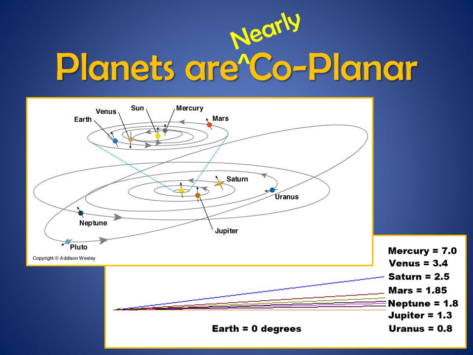 Planets are Co-Planar Nearly ^