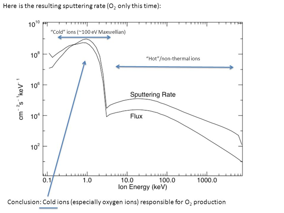 "Here is the resulting sputtering rate (O 2 only this time): Conclusion: Cold ions (especially oxygen ions) responsible for O 2 production ""Cold"" ions"